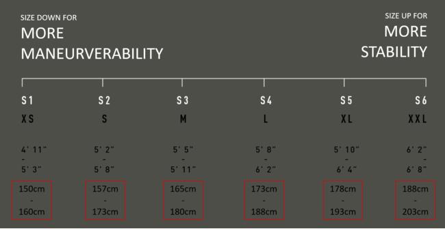 小さいほど機敏な操作性、サイズが大きくなると安定性が増す