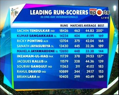 most run scorer