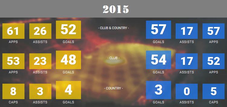 2015 goal statistics of Messi and Ronaldo