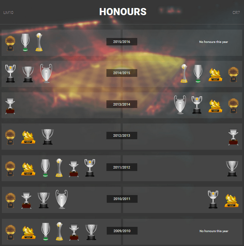 All honours of Messi and Ronaldo