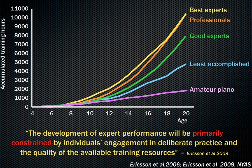 Talent, training and performance: The secrets of success