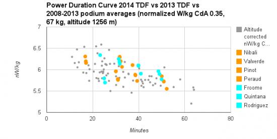 2013 vs 2014 Tour power outputs