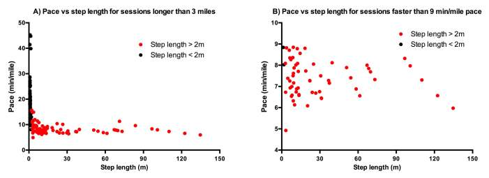 Pace per mile vs step length for subsets