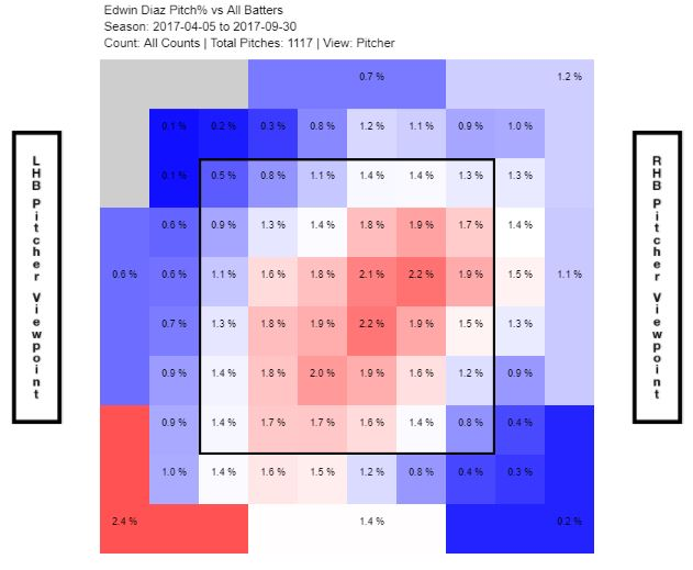 Diaz 2017 heatmap