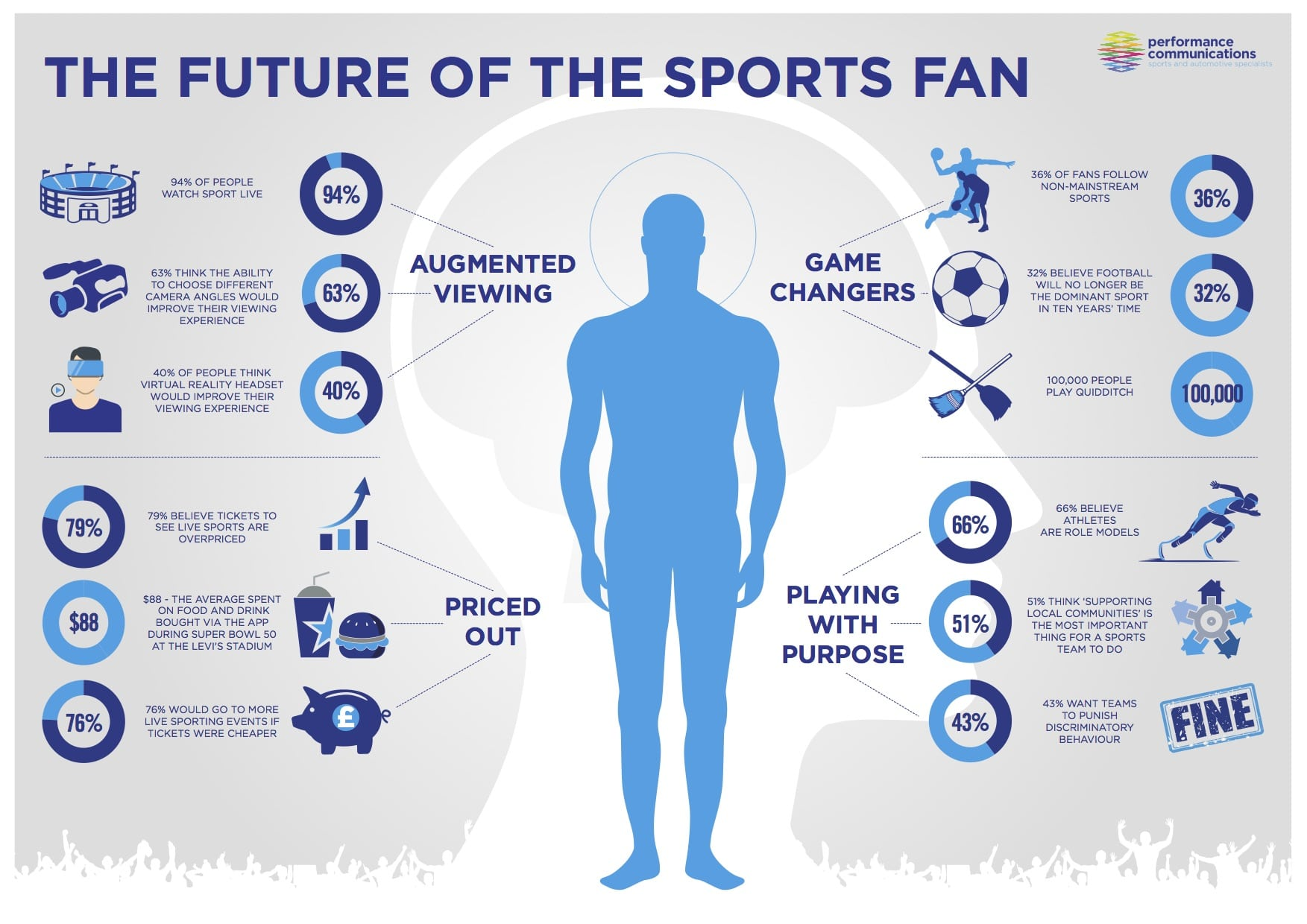 Fan engagement in the future