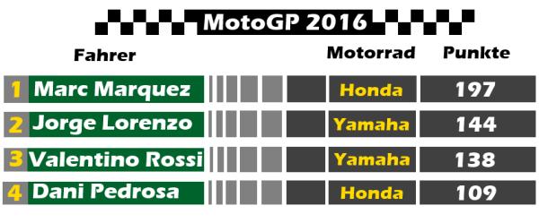 MotoGP Punktetabelle für den Grand Prix von Großbritannien 2016