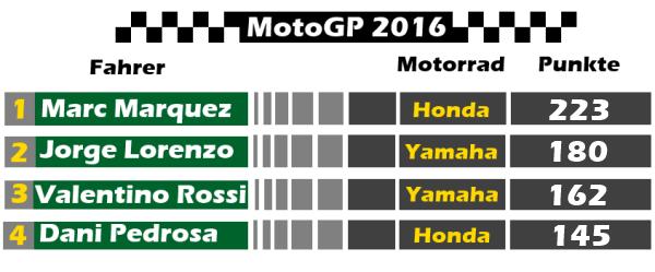 MotoGP Punktetabelle für den Grand Prix von Aragon 2016