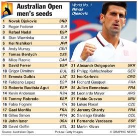 Australian Open 2015 Men seedings
