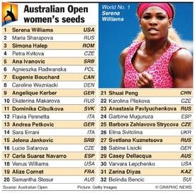 Australian Open 2015 Women seedings