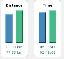 Comparing time and distance
