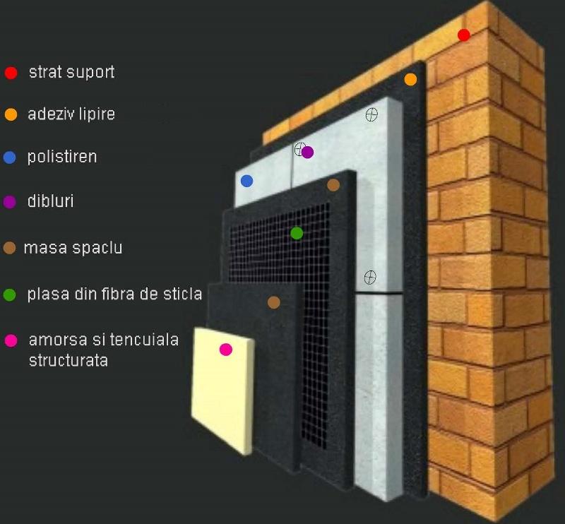 Cum realizezi corect termoizolaţia pereţilor exteriori cu polistiren expandat