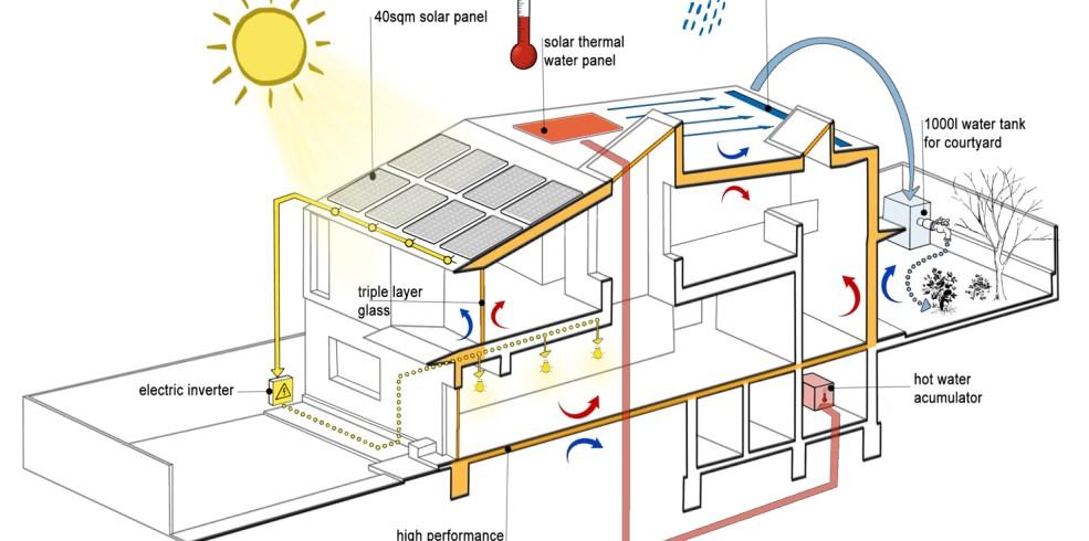 Cum poți folosi energia verde pentru răcirea și ventilarea casei. Soluții pasive și instalații cu energie verde