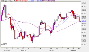 Spot Gold Price Chart - January 12th 2009