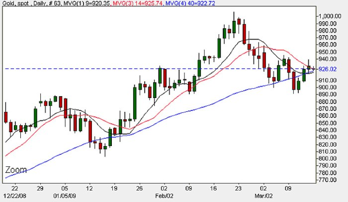 Gold Spot Price Chart - 16th March 2009
