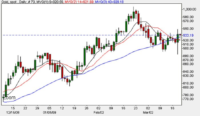 Spot Gold Chart - Daily Candle Chart 19th March 2009