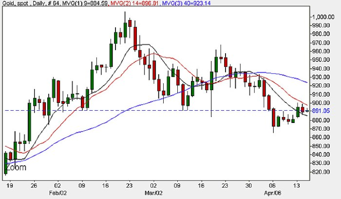Gold Chart - Daily Spot Gold Prices 15th April 2009