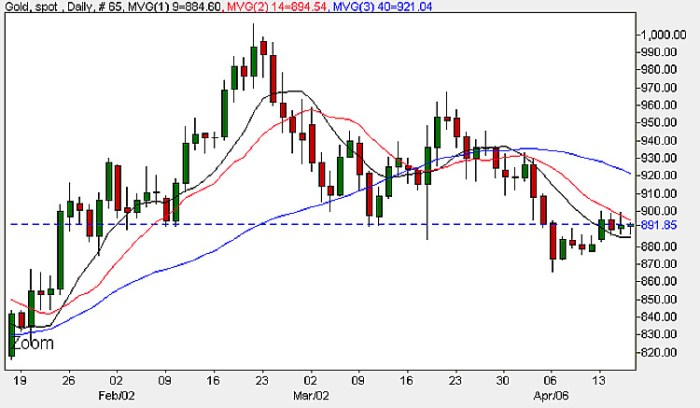Gold Price Chart - Spot Gold Prices 16th April 2009
