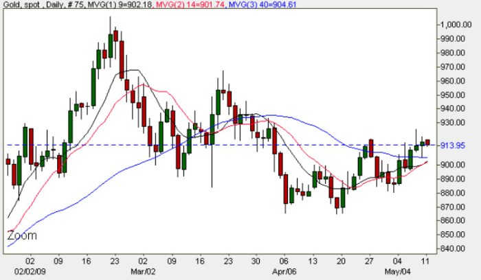 Spot Gold Price Chart - Gold Prices 11th May 2009