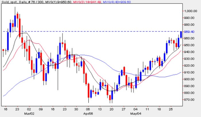 Spot Gold Price Chart - Daily Gold Prices 29th May 2009