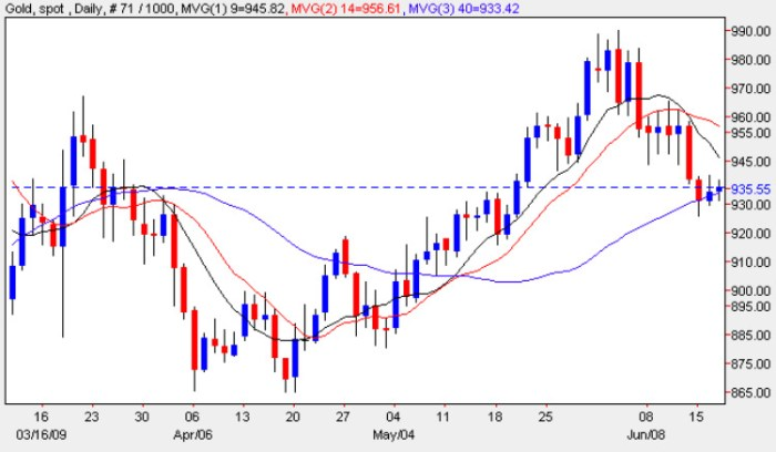 Godld Spot Price Chart - Daily Gold Prices 17th June 2009