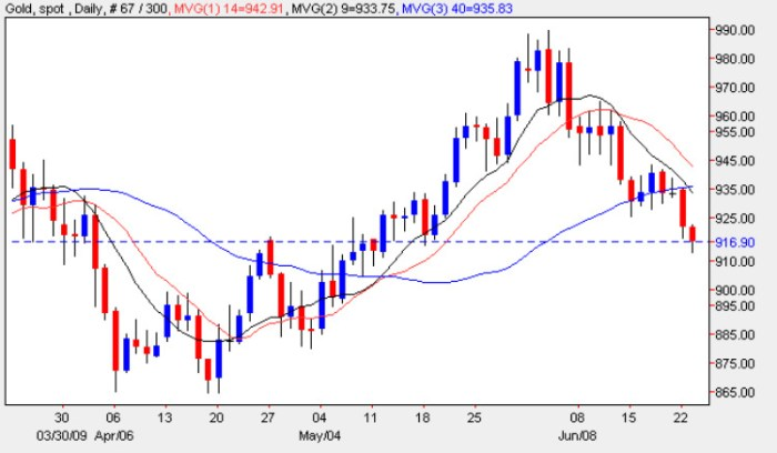Spot Gold Price Chart - Gold Prices 23rd June 2009
