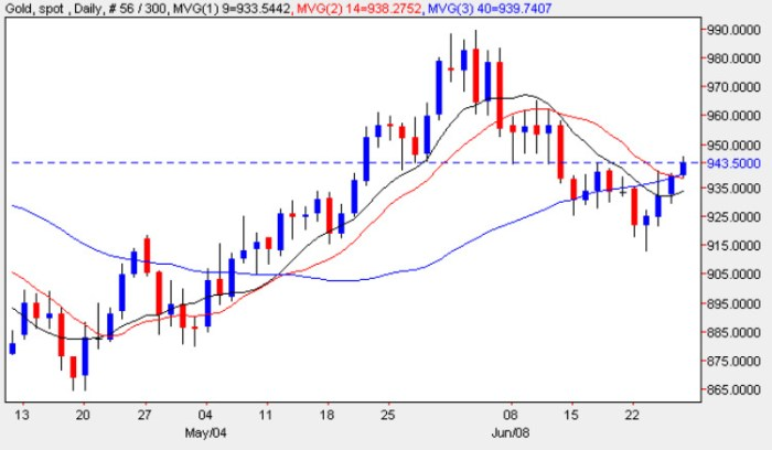 Spot Gold Price Chart - Daily Gold Prices 26th June 2009