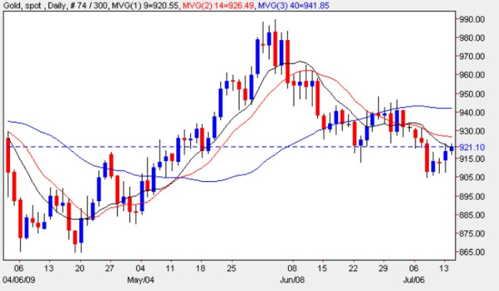 Current Gold Prices - Daily Candle Chart Gold Prices 14th July 2009