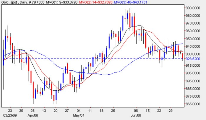 Spot Gold Prices - Gold Price Chart 6th July 2009