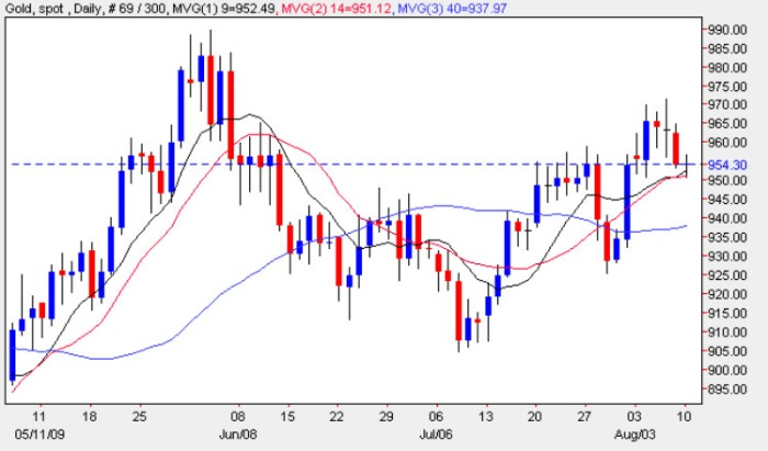 Spot Gold Price Chart - Gold Prices 10th August 2009