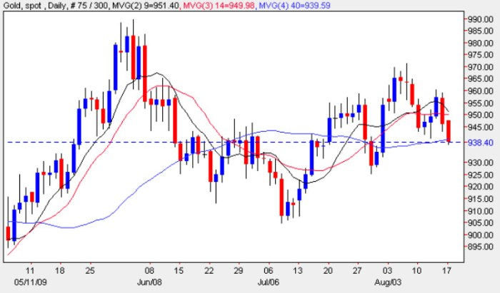 Gold Trading Chart 17 August 2009