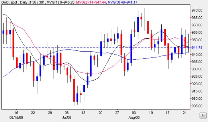 Gold Trading Chart 26 August 2009