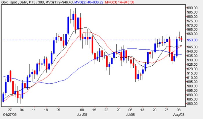 Spot Gold Price Chart - 4th August 2009
