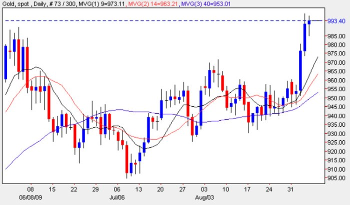 Spot Gold Prices - Gold Chart 7th September 2009