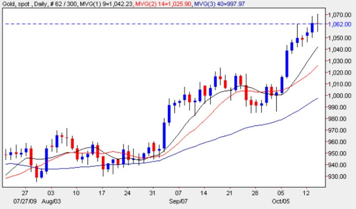Spot Gold Prices - Gold Chart 15th October 2009