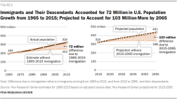 immigrants-and-their-descendants-accounted-for-72-million-in-u-s-population-growth-from-1965-to-2015-projected-to-account-for-103-million-more-by-2065