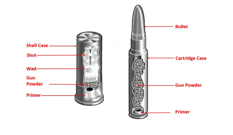 How-Ammo-Works