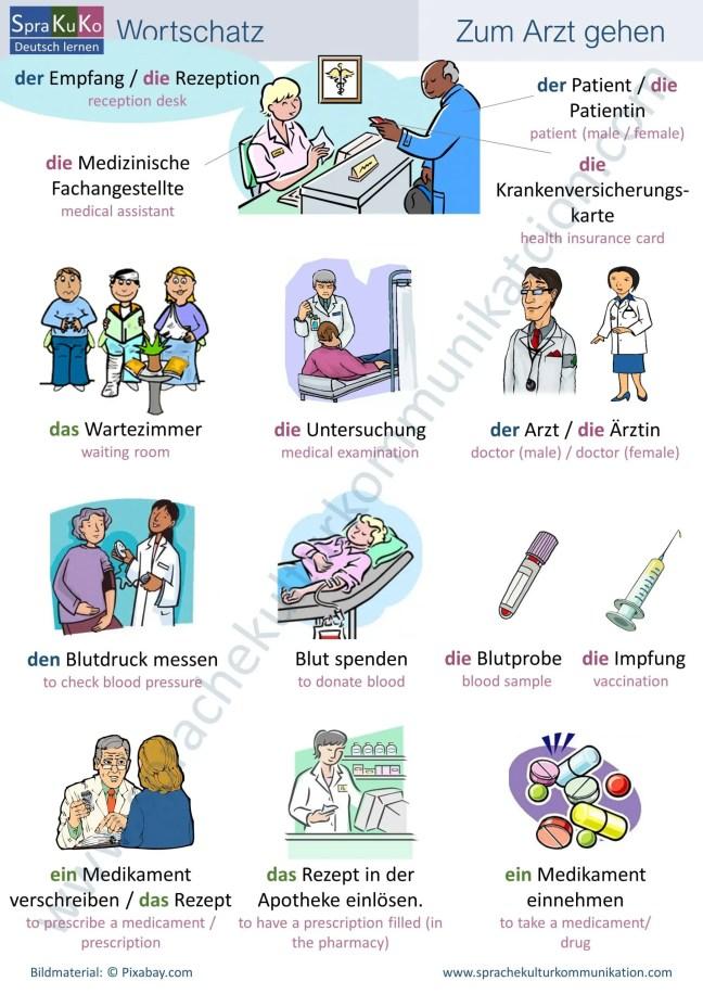 Wortschatz - Zum Arzt gehen