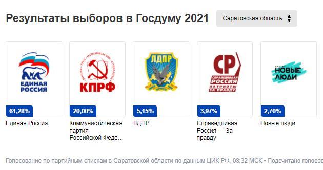Сколько голосов набрали Единая Россия и КПРФ на выбороах? - результаты выборов