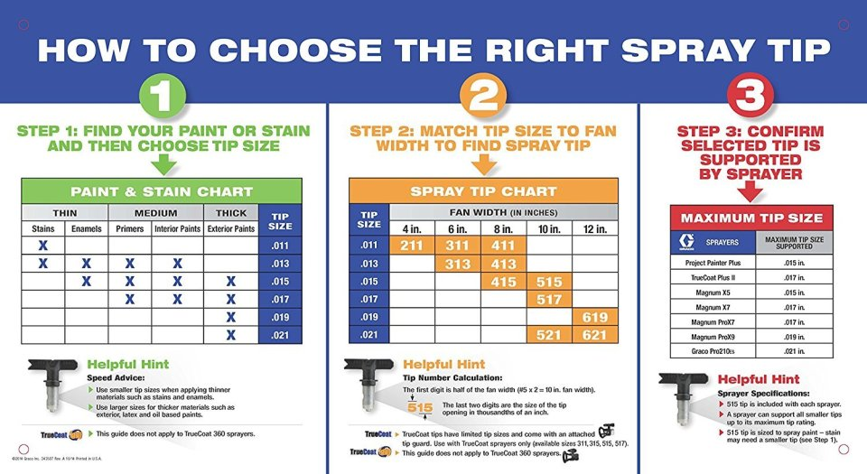 How To Choose The Right Spray Tip Graco