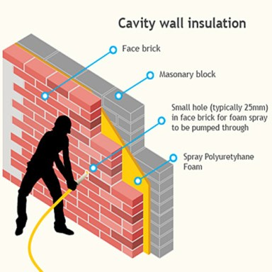 Reliable cavity wall insulation company in Toronto