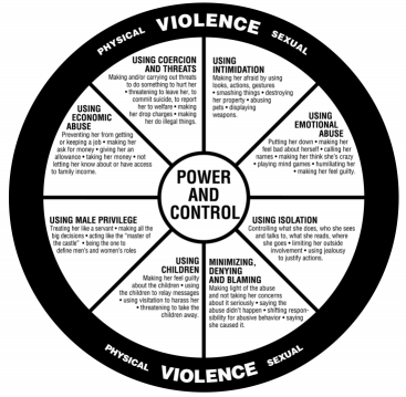 Domestic Violence Power and Control Wheel.