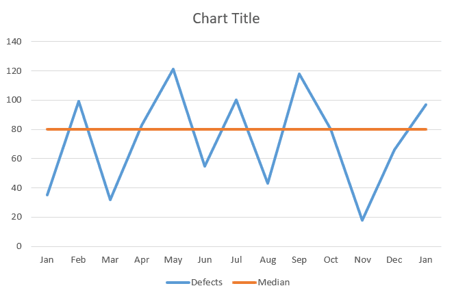 A simple run chart in Excel
