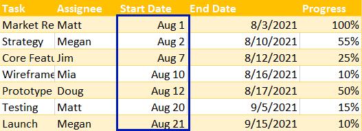 Format column Start Date