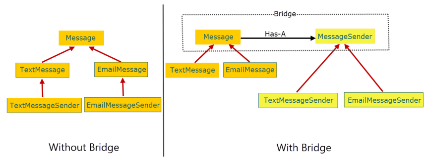 Class Hierarchies Without and With Bridge Pattern