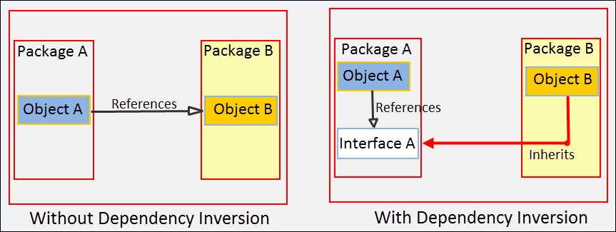 Applying Dependency Inversion Principle