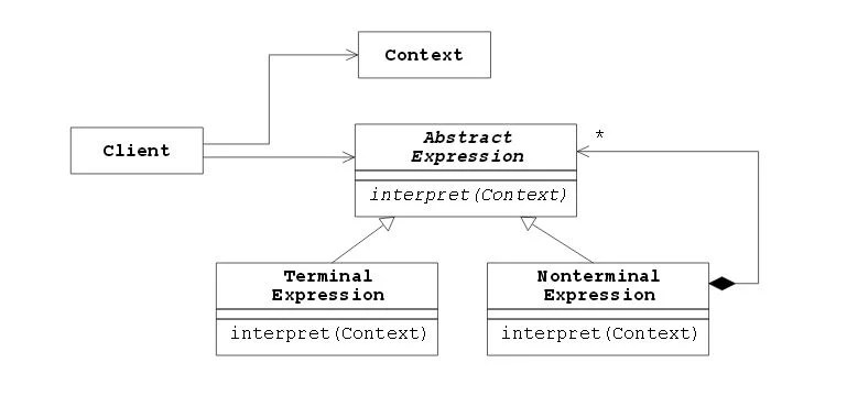 Relationship between the participants of the Interpreter Pattern