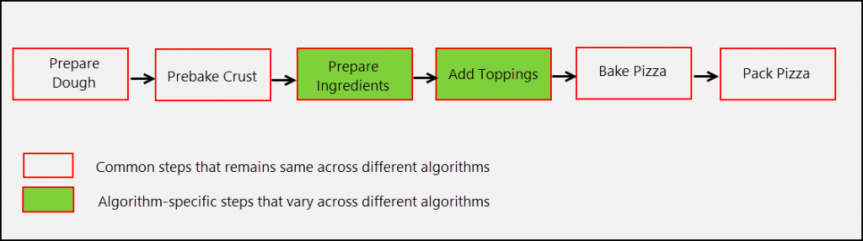 Template Method Pattern - Algorithm Steps of Pizza Maker