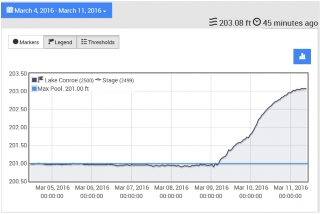 """Figure 1. This graph shows the lake level of Lake Conroe from March 4th – March 11th at 10:00 AM. Lake Conroe is considered """"full"""" at an elevation of 201.00 feet above mean sea level."""