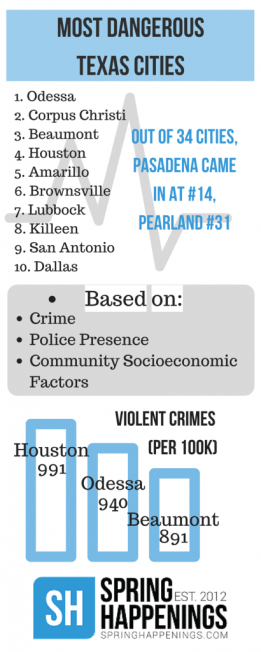 MOST DANGEROUSTEXAS CITIES-2