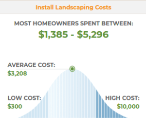 2019 Average Cost For Landscaping Services Landscaper Prices King of the Hill Landscaping2